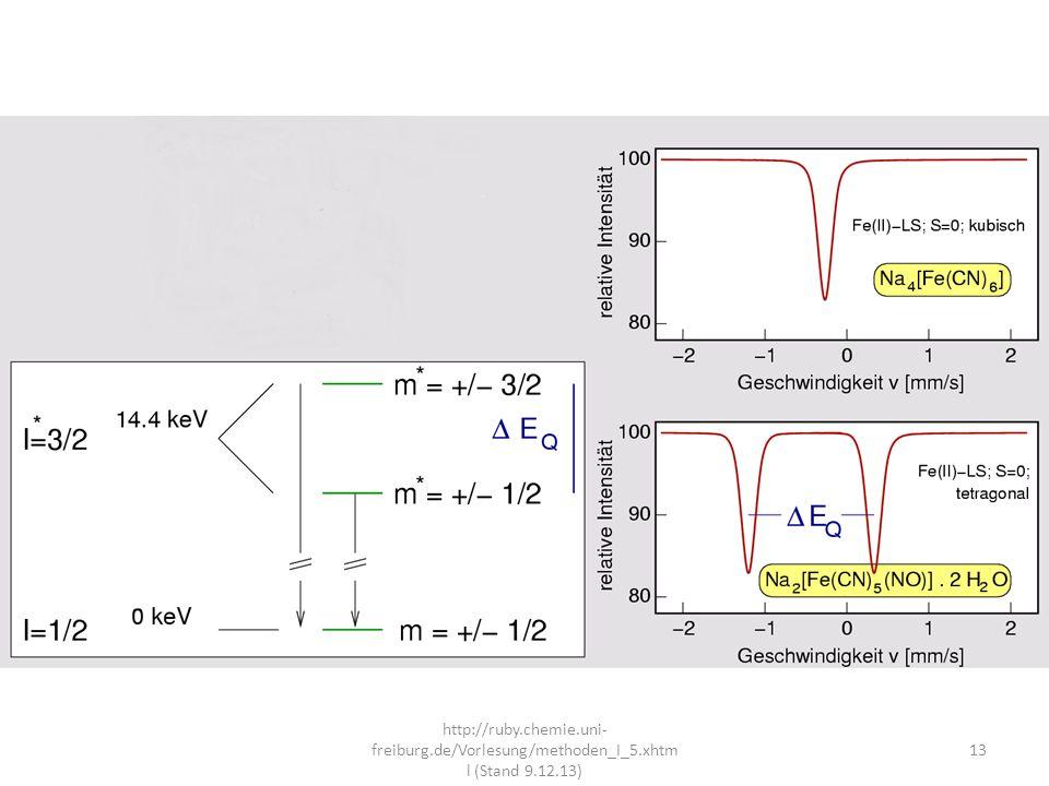 Energieabstand der Linien Elektronischer Feldgradient its ein Maß für die Größe der Abweichung der elektrischen Ladungsverteilung um den Mößbauerkern von der kubischen Symmetrie -> Aufschlüsse über die Anordnung der Nachbarn des Mößbauer Atoms 14