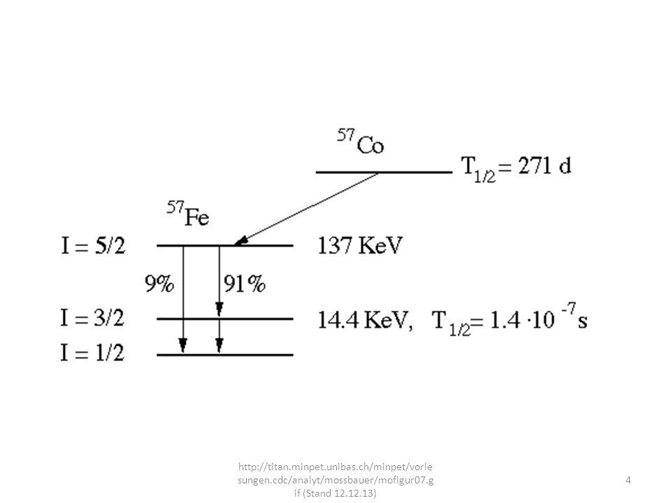 Aufbau eines Spektrometers http://iacgu32.chemie.uni- mainz.de/Fotos/pic/mb2.gif (Stand 9.12.13) 5