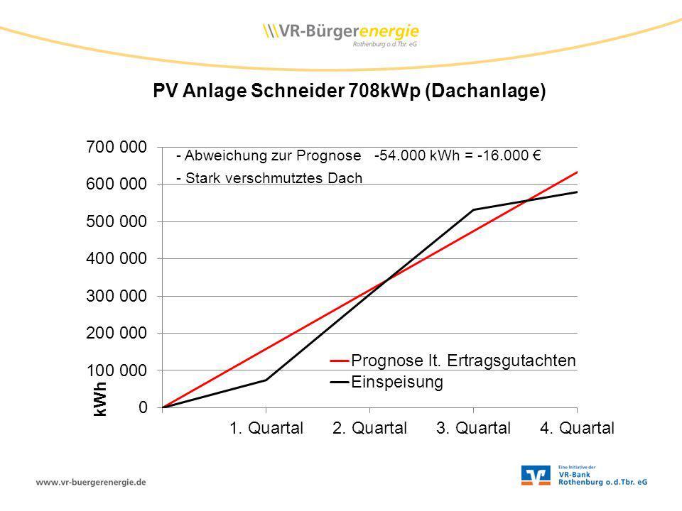 PV Anlage Schneider 708kWp (Dachanlage)