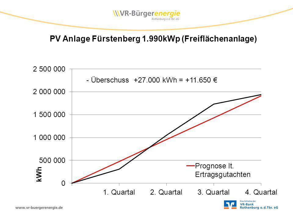 PV Anlage Fürstenberg 1.990kWp (Freiflächenanlage)