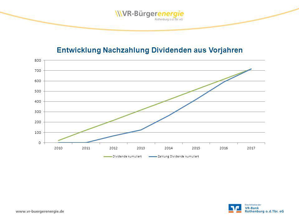 Entwicklung Nachzahlung Dividenden aus Vorjahren