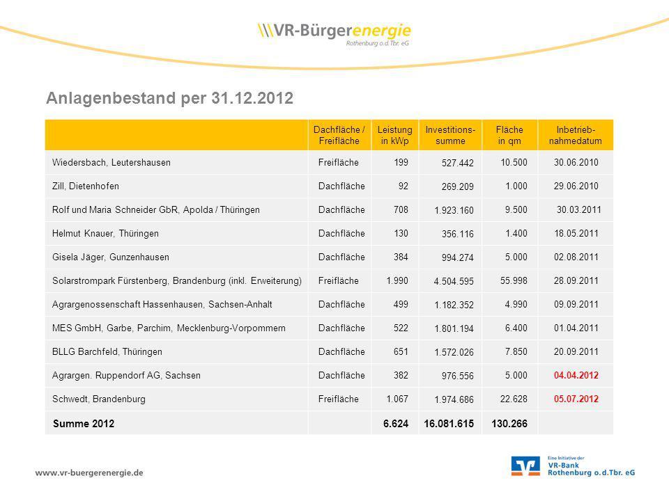 Anlagenbestand per 31.12.2012 Dachfläche / Freifläche Leistung in kWp Investitions- summe Fläche in qm Inbetrieb- nahmedatum Wiedersbach, Leutershause