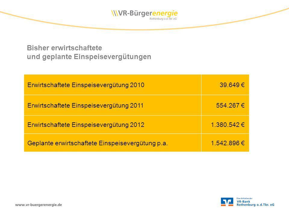Bisher erwirtschaftete und geplante Einspeisevergütungen Erwirtschaftete Einspeisevergütung 201039.649 Erwirtschaftete Einspeisevergütung 2011554.267