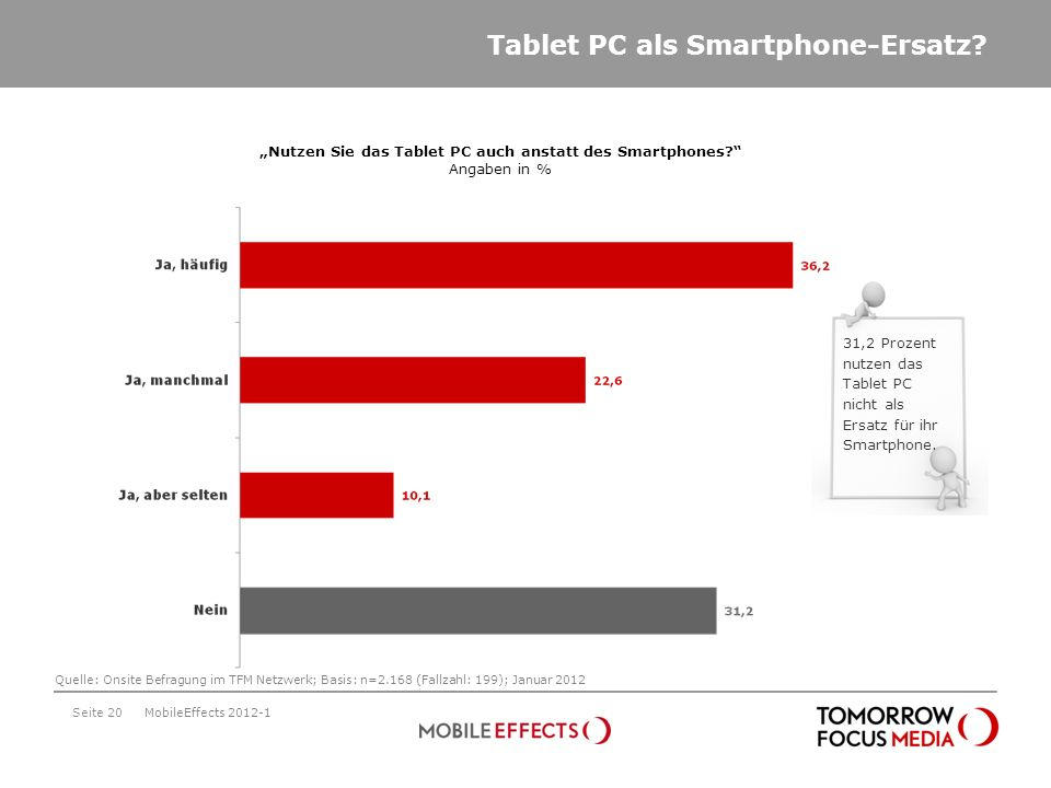 Tablet PC als Smartphone-Ersatz? Seite 20MobileEffects 2012-1 Nutzen Sie das Tablet PC auch anstatt des Smartphones? Angaben in % Quelle: Onsite Befra