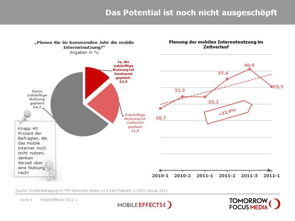 Das Potential ist noch nicht ausgeschöpft Seite 9 Planen Sie im kommenden Jahr die mobile Internetnutzung? Angaben in % +22,9% Mobile Effects 2012-1 Q