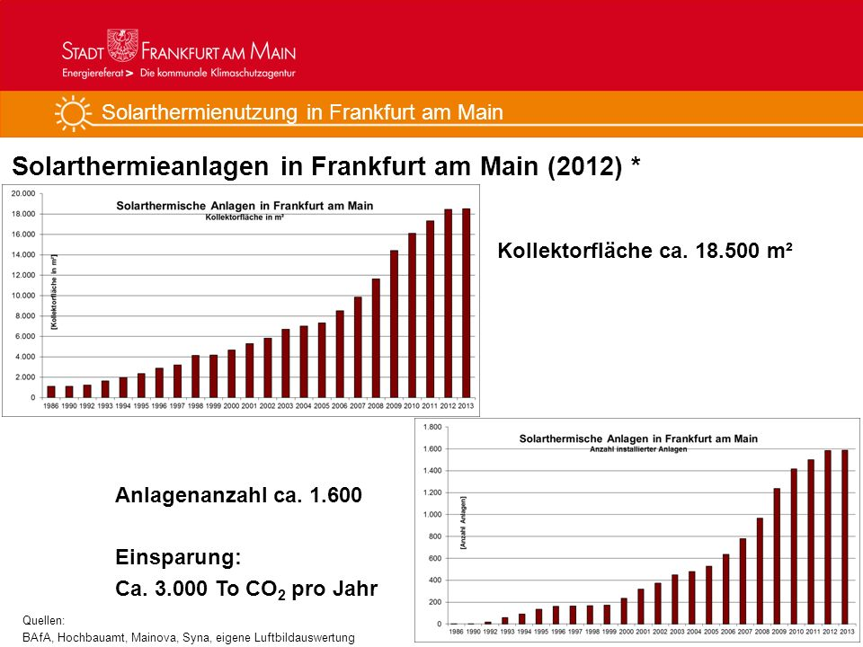 Solarthermienutzung in Frankfurt am Main Solarthermieanlagen in Frankfurt am Main (2012) * 4 Kollektorfläche ca. 18.500 m² Anlagenanzahl ca. 1.600 Ein