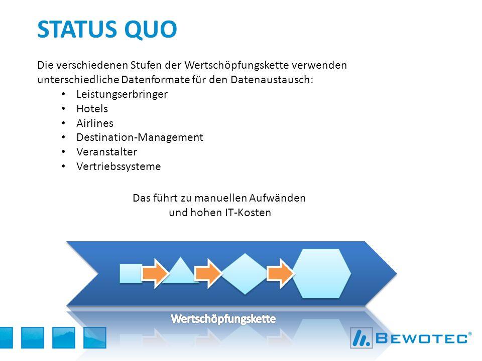 STATUS QUO Die verschiedenen Stufen der Wertschöpfungskette verwenden unterschiedliche Datenformate für den Datenaustausch: Leistungserbringer Hotels