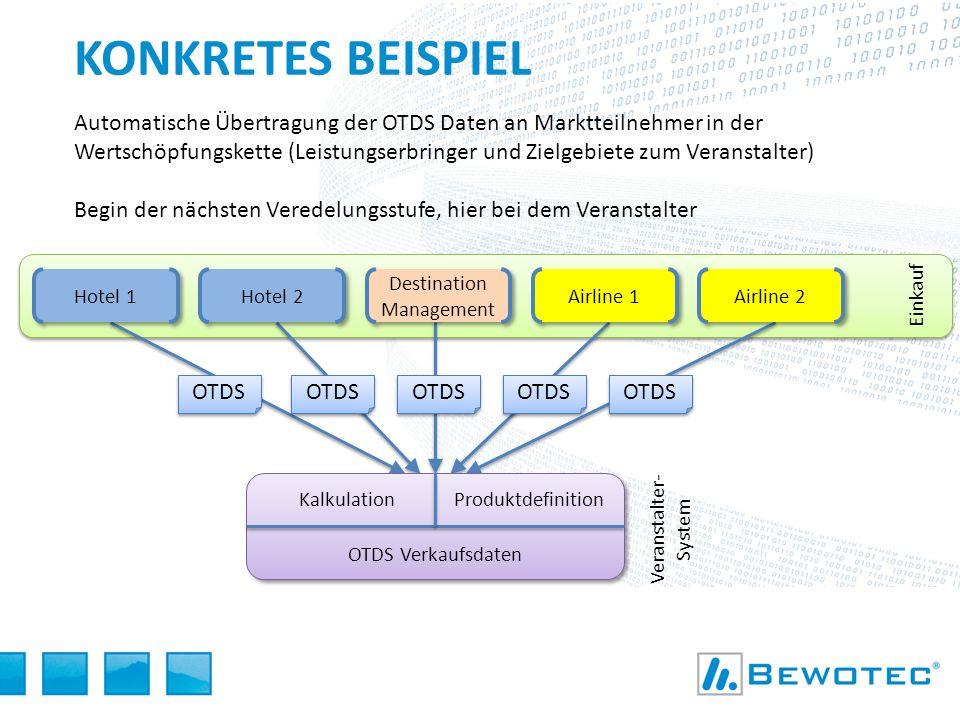 KONKRETES BEISPIEL Automatische Übertragung der OTDS Daten an Marktteilnehmer in der Wertschöpfungskette (Leistungserbringer und Zielgebiete zum Veran