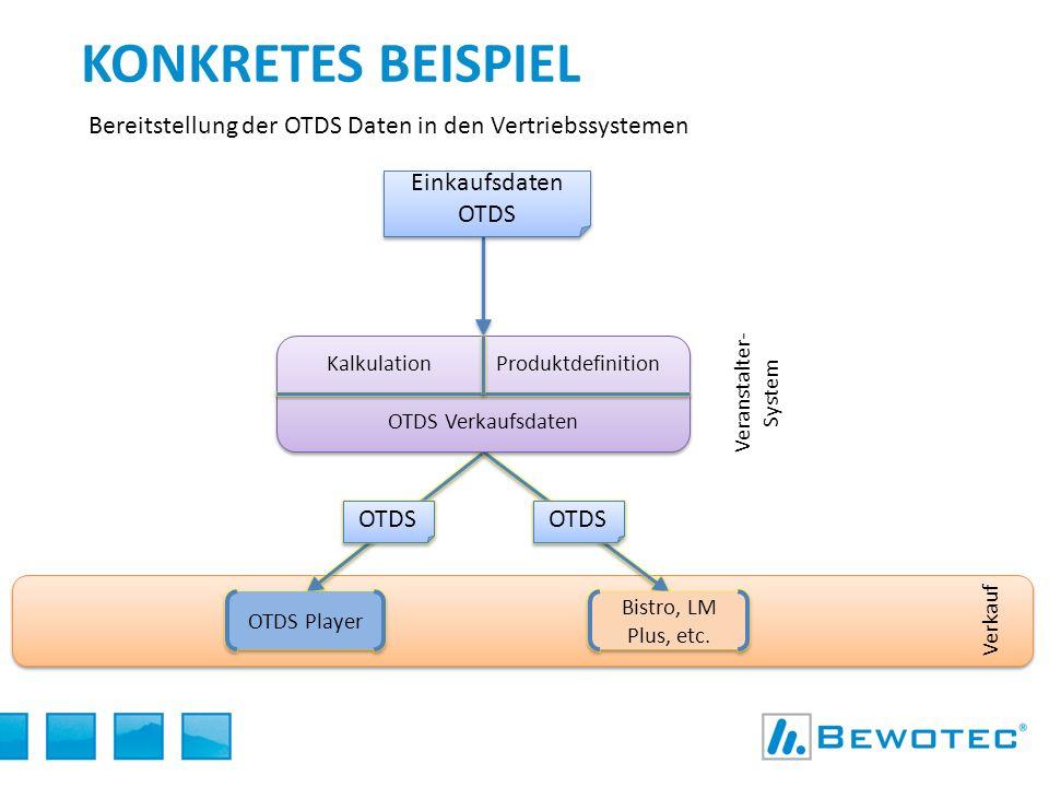 KONKRETES BEISPIEL Bereitstellung der OTDS Daten in den Vertriebssystemen Einkaufsdaten OTDS KalkulationProduktdefinition OTDS Verkaufsdaten Veranstal