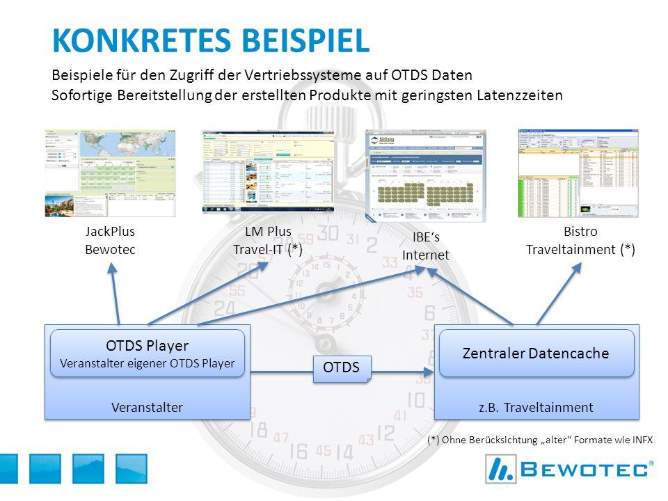 Veranstalter KONKRETES BEISPIEL Beispiele für den Zugriff der Vertriebssysteme auf OTDS Daten Sofortige Bereitstellung der erstellten Produkte mit ger
