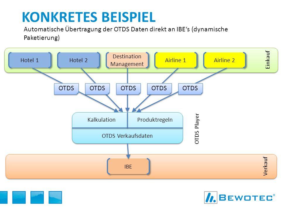 Verkauf Hotel 1 Hotel 2 Destination Management Airline 1 Airline 2 KONKRETES BEISPIEL Automatische Übertragung der OTDS Daten direkt an IBEs (dynamisc