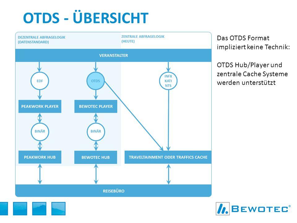 OTDS - ÜBERSICHT Das OTDS Format impliziert keine Technik: OTDS Hub/Player und zentrale Cache Systeme werden unterstützt