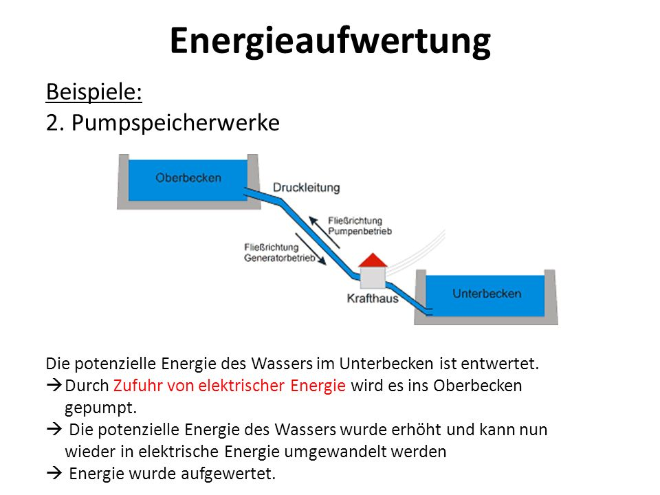 Energieaufwertung Beispiele: 2. Pumpspeicherwerke Die potenzielle Energie des Wassers im Unterbecken ist entwertet. Durch Zufuhr von elektrischer Ener
