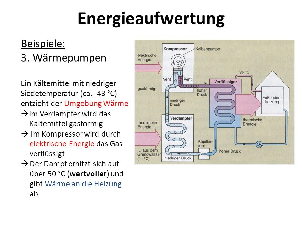Energieaufwertung Beispiele: 3. Wärmepumpen Ein Kältemittel mit niedriger Siedetemperatur (ca. -43 °C) entzieht der Umgebung Wärme Im Verdampfer wird