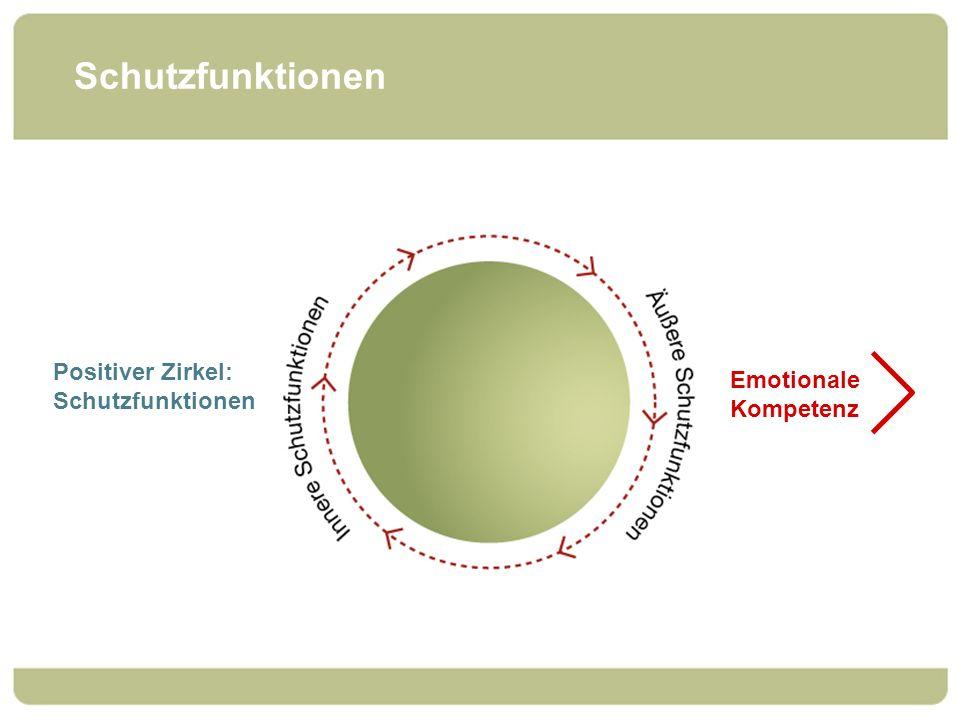 Schutzfunktionen Positiver Zirkel: Schutzfunktionen Emotionale Kompetenz