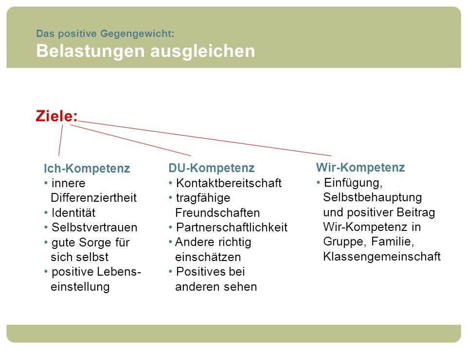 Das positive Gegengewicht: Belastungen ausgleichen Ziele: DU-Kompetenz Kontaktbereitschaft tragfähige Freundschaften Partnerschaftlichkeit Andere rich