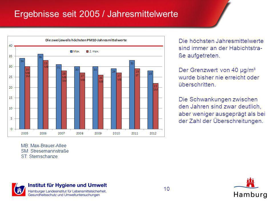 Ergebnisse seit 2005 / Jahresmittelwerte Die höchsten Jahresmittelwerte sind immer an der Habichtstra- ße aufgetreten. Der Grenzwert von 40 µg/m³ wurd