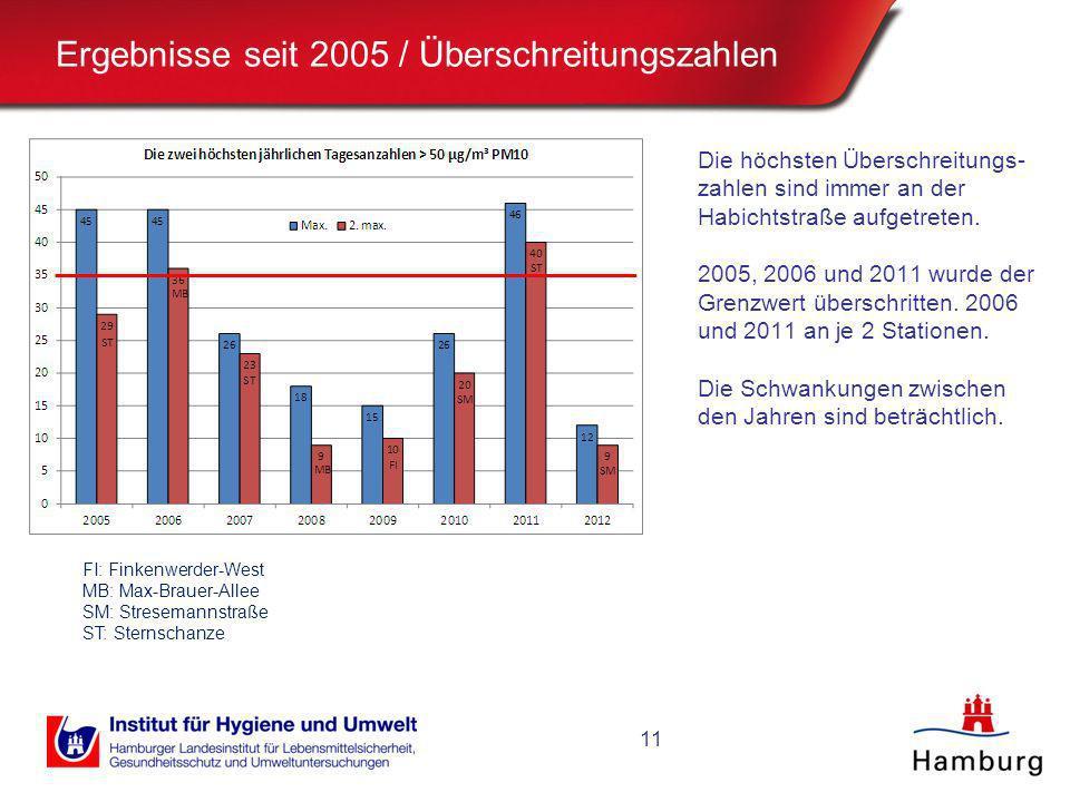 Ergebnisse seit 2005 / Überschreitungszahlen Die höchsten Überschreitungs- zahlen sind immer an der Habichtstraße aufgetreten. 2005, 2006 und 2011 wur