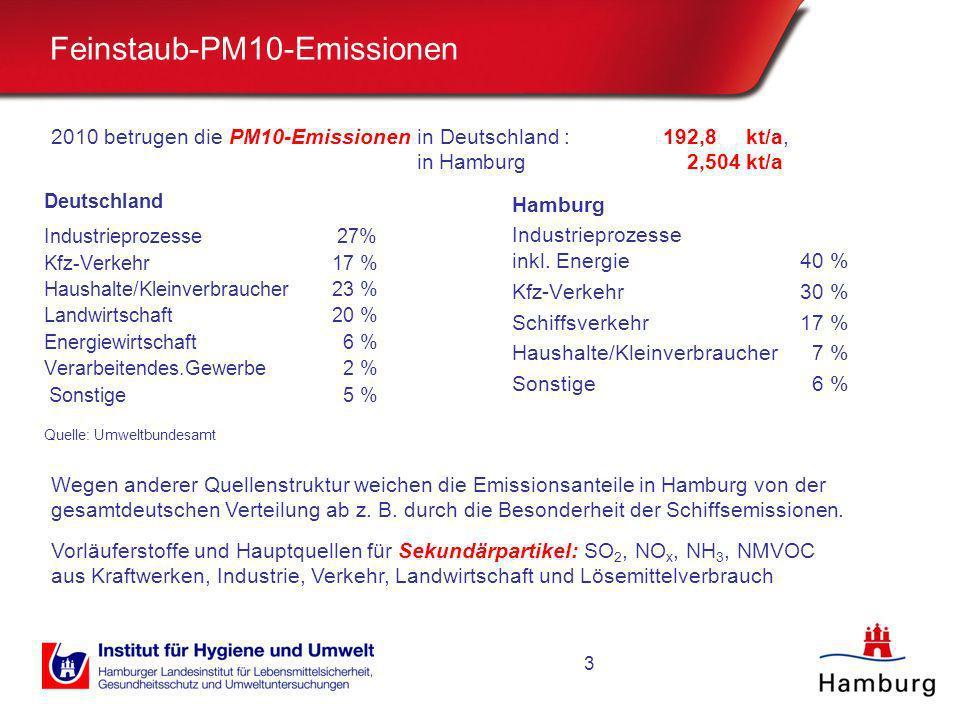 3 Feinstaub-PM10-Emissionen Deutschland Industrieprozesse 27% Kfz-Verkehr 17 % Haushalte/Kleinverbraucher23 % Landwirtschaft20 % Energiewirtschaft 6 %