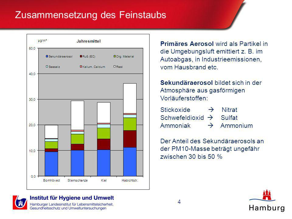 Zusammensetzung des Feinstaubs 4 Primäres Aerosol wird als Partikel in die Umgebungsluft emittiert z. B. im Autoabgas, in Industrieemissionen, vom Hau