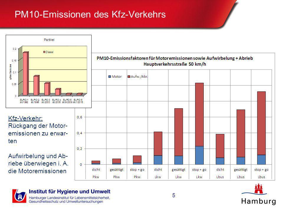 PM10-Emissionen des Kfz-Verkehrs 5 Kfz-Verkehr: Rückgang der Motor- emissionen zu erwar- ten Aufwirbelung und Ab- riebe überwiegen i. A. die Motoremis