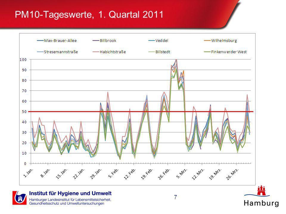 PM10-Tageswerte, Jan./Feb. 2013 8