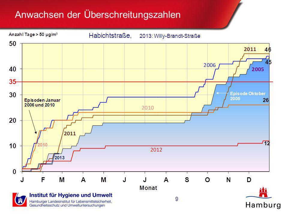 Ergebnisse seit 2005 / Jahresmittelwerte Die höchsten Jahresmittelwerte sind immer an der Habichtstra- ße aufgetreten.