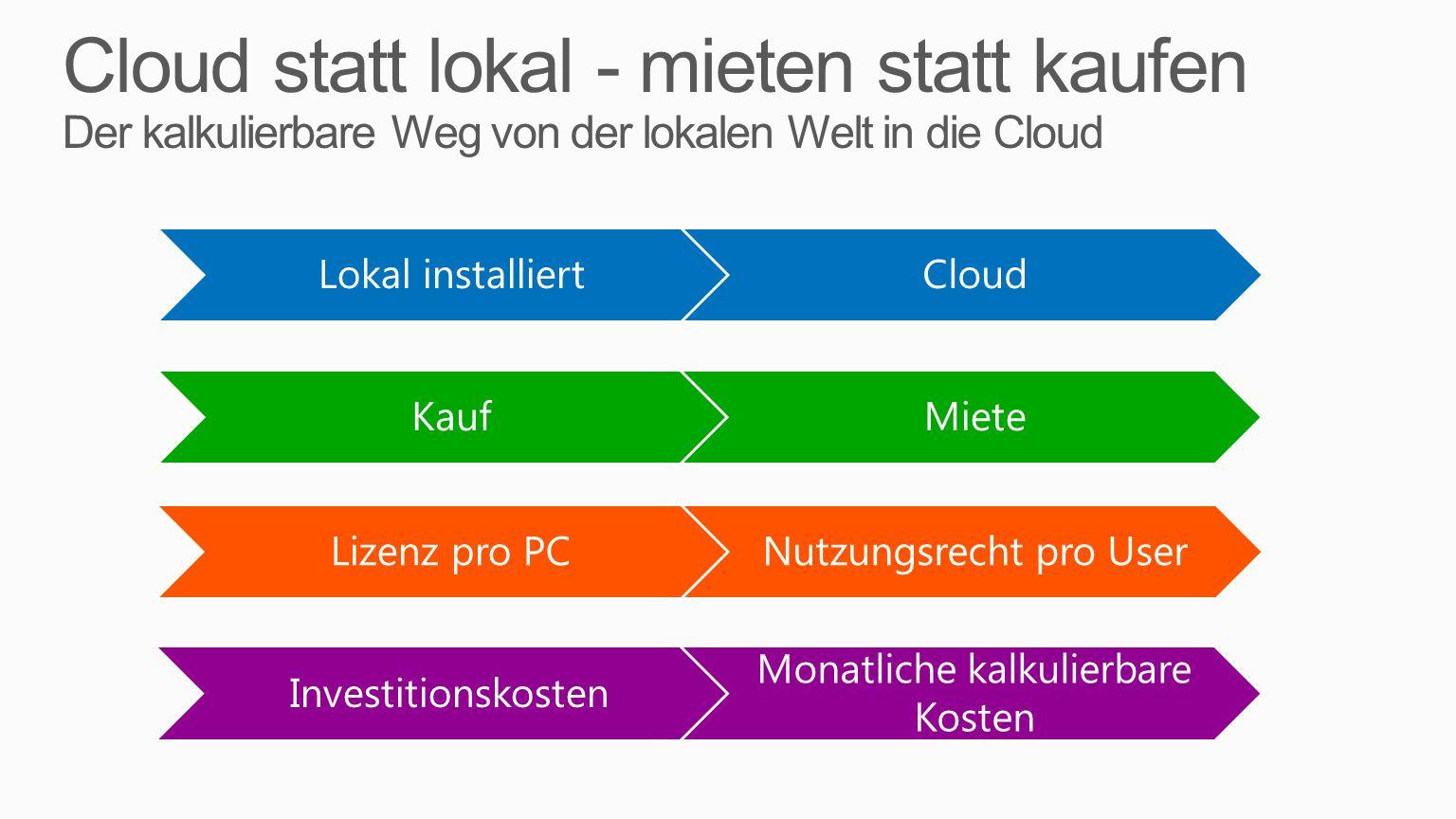 KaufMiete Lokal installiertCloud Lizenz pro PCNutzungsrecht pro User Investitionskosten Monatliche kalkulierbare Kosten