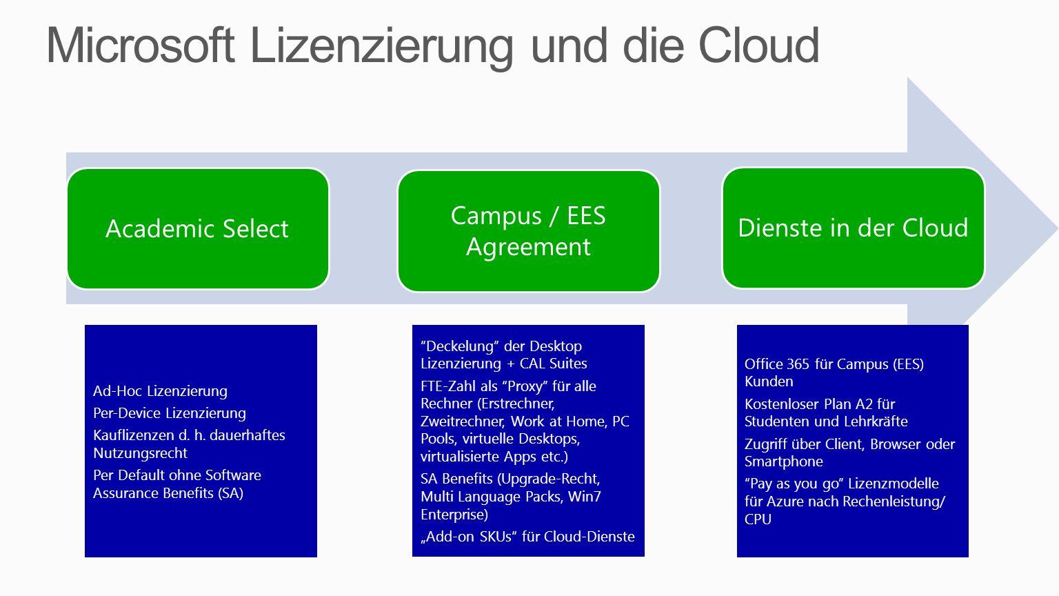 Academic Select Campus / EES Agreement Dienste in der Cloud Ad-Hoc Lizenzierung Per-Device Lizenzierung Kauflizenzen d. h. dauerhaftes Nutzungsrecht P