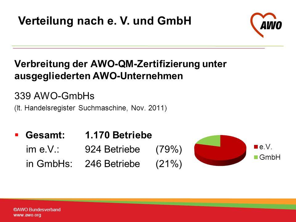 Verbreitung der AWO-QM-Zertifizierung unter ausgegliederten AWO-Unternehmen 339 AWO-GmbHs (lt.