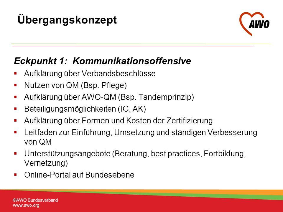Eckpunkt 1: Kommunikationsoffensive Aufklärung über Verbandsbeschlüsse Nutzen von QM (Bsp.