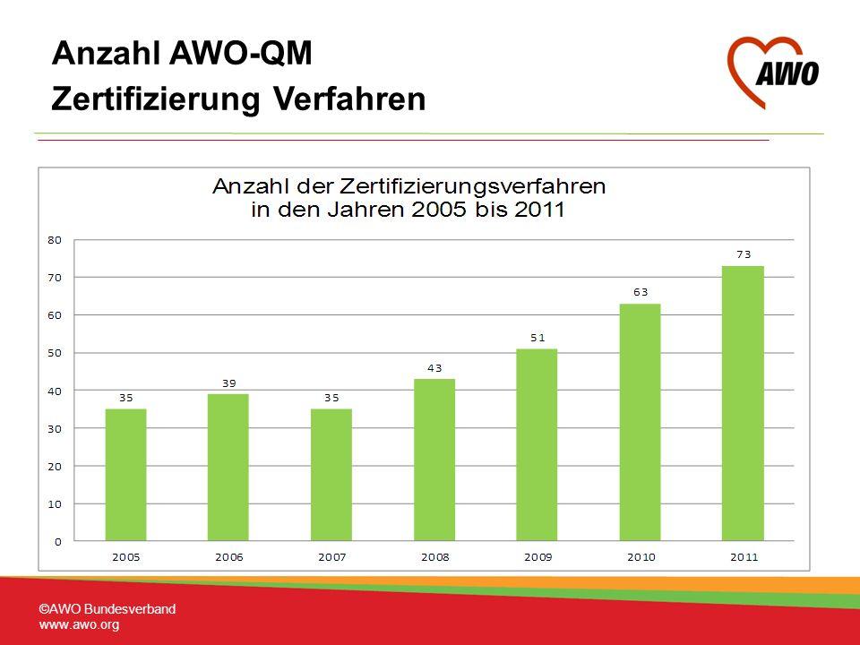©AWO Bundesverband www.awo.org Anzahl AWO-QM Zertifizierung Verfahren