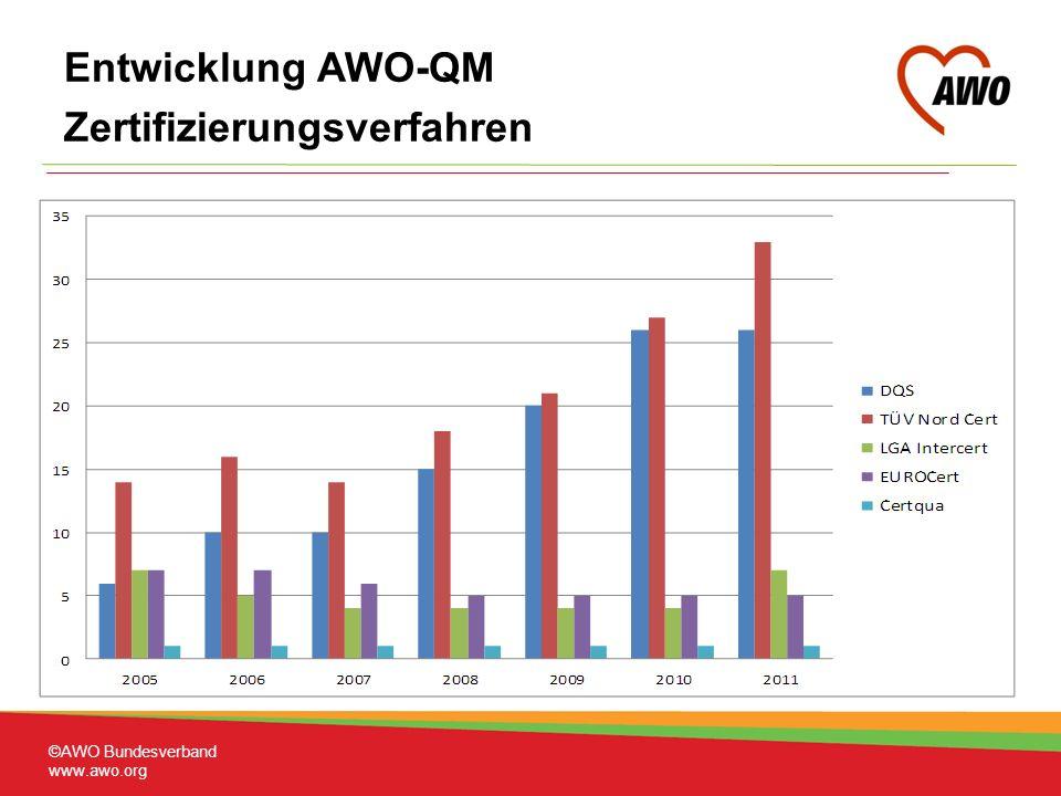 Entwicklung AWO-QM Zertifizierungsverfahren ©AWO Bundesverband www.awo.org