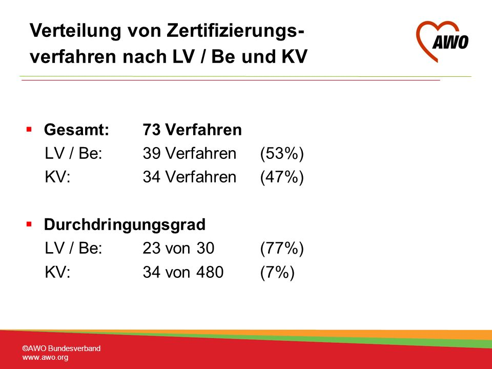 Gesamt:73 Verfahren LV / Be:39 Verfahren(53%) KV: 34 Verfahren(47%) Durchdringungsgrad LV / Be: 23 von 30 (77%) KV: 34 von 480 (7%) Verteilung von Zertifizierungs- verfahren nach LV / Be und KV ©AWO Bundesverband www.awo.org