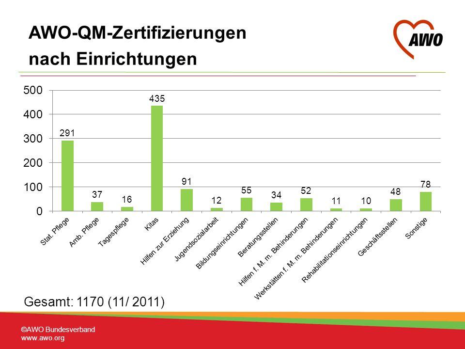 ©AWO Bundesverband www.awo.org Gesamt: 1170 (11/ 2011) AWO-QM-Zertifizierungen nach Einrichtungen