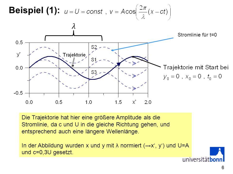 6 Beispiel (1): Die Trajektorie hat hier eine größere Amplitude als die Stromlinie, da c und U in die gleiche Richtung gehen, und entsprechend auch ei