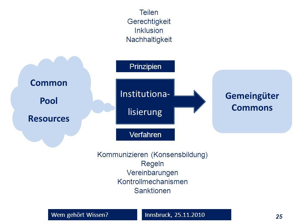 25 Wem gehört Wissen?Innsbruck, 25.11.2010 Common Pool Resources Institutiona- lisierung Gemeingüter Commons Kommunizieren (Konsensbildung) Regeln Ver