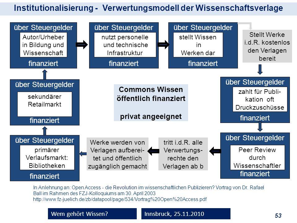 53 Wem gehört Wissen?Innsbruck, 25.11.2010 über Steuergelder finanziert sekundärer Retailmarkt über Steuergelder finanziert primärer Verlaufsmarkt: Bi
