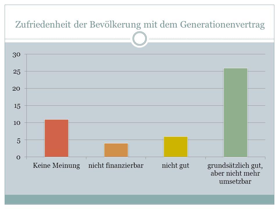 Zufriedenheit der Bevölkerung mit dem Generationenvertrag