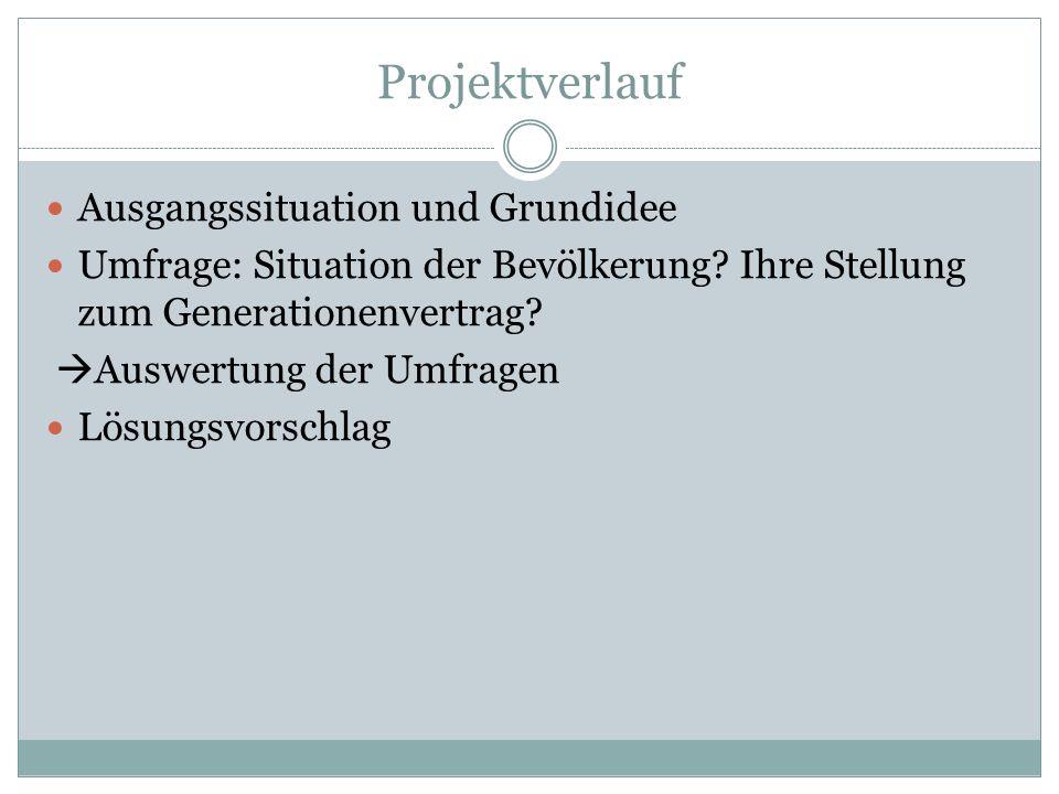 Projektverlauf Ausgangssituation und Grundidee Umfrage: Situation der Bevölkerung? Ihre Stellung zum Generationenvertrag? Auswertung der Umfragen Lösu