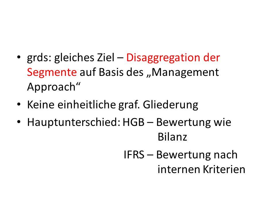 grds: gleiches Ziel – Disaggregation der Segmente auf Basis des Management Approach Keine einheitliche graf. Gliederung Hauptunterschied: HGB – Bewert