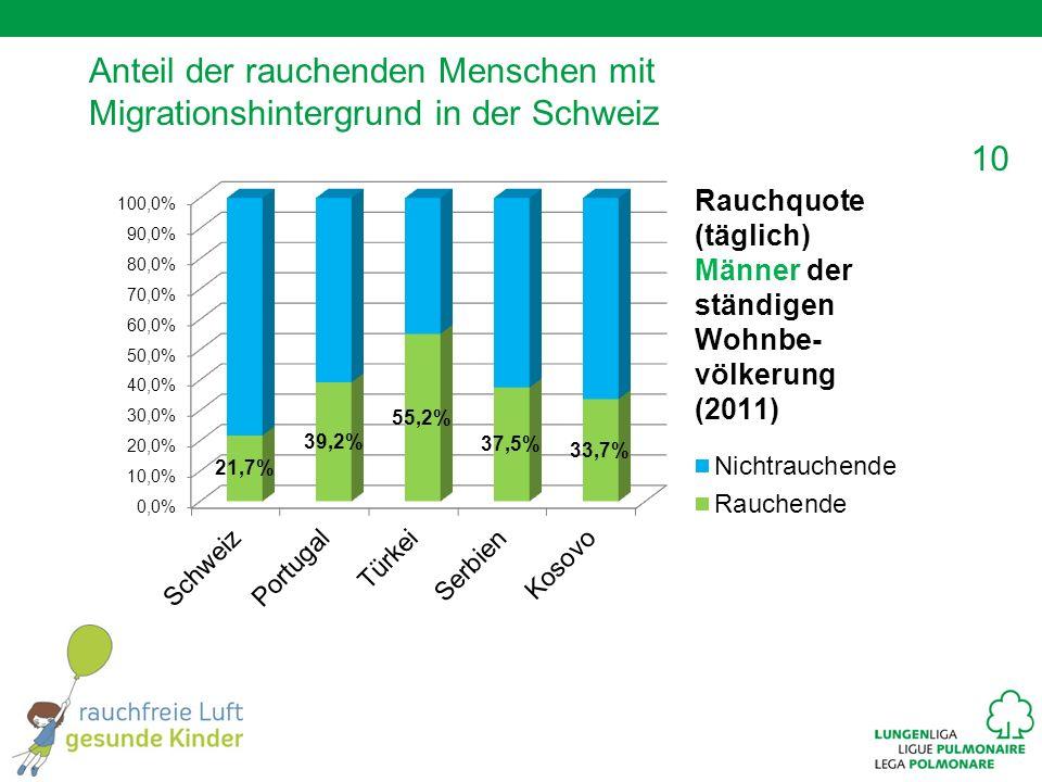 10 Anteil der rauchenden Menschen mit Migrationshintergrund in der Schweiz