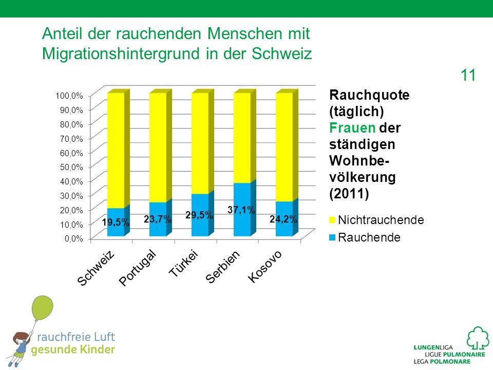 11 Anteil der rauchenden Menschen mit Migrationshintergrund in der Schweiz