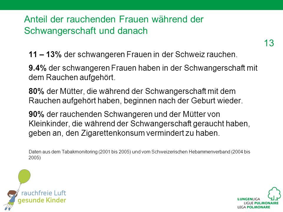 13 Anteil der rauchenden Frauen während der Schwangerschaft und danach 11 – 13% der schwangeren Frauen in der Schweiz rauchen. 9.4% der schwangeren Fr