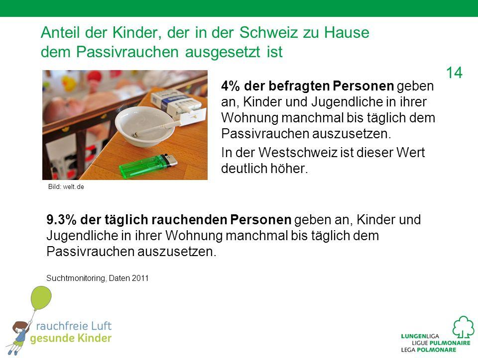 14 Anteil der Kinder, der in der Schweiz zu Hause dem Passivrauchen ausgesetzt ist 4% der befragten Personen geben an, Kinder und Jugendliche in ihrer Wohnung manchmal bis täglich dem Passivrauchen auszusetzen.