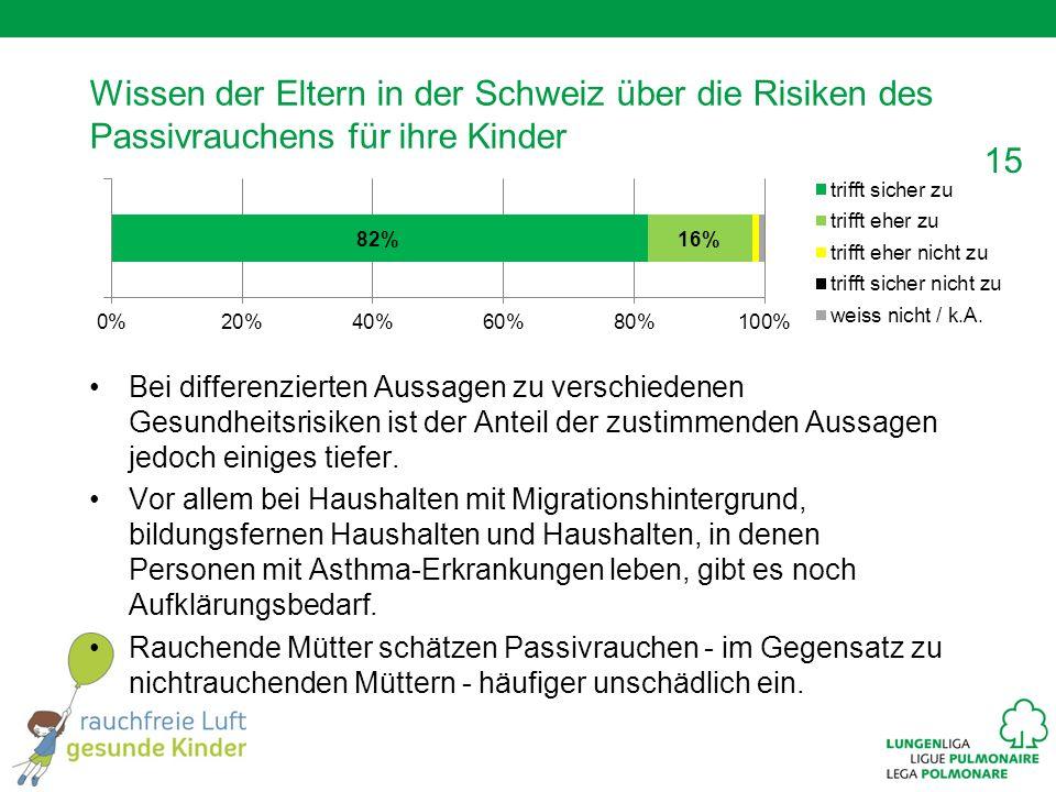 15 Wissen der Eltern in der Schweiz über die Risiken des Passivrauchens für ihre Kinder Bei differenzierten Aussagen zu verschiedenen Gesundheitsrisiken ist der Anteil der zustimmenden Aussagen jedoch einiges tiefer.