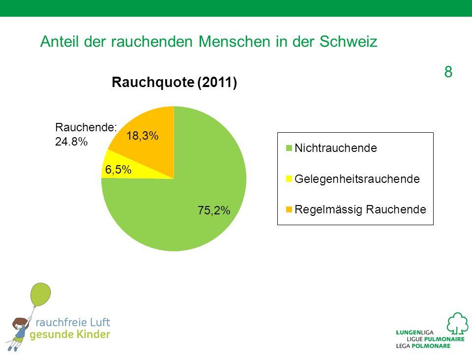 8 Anteil der rauchenden Menschen in der Schweiz