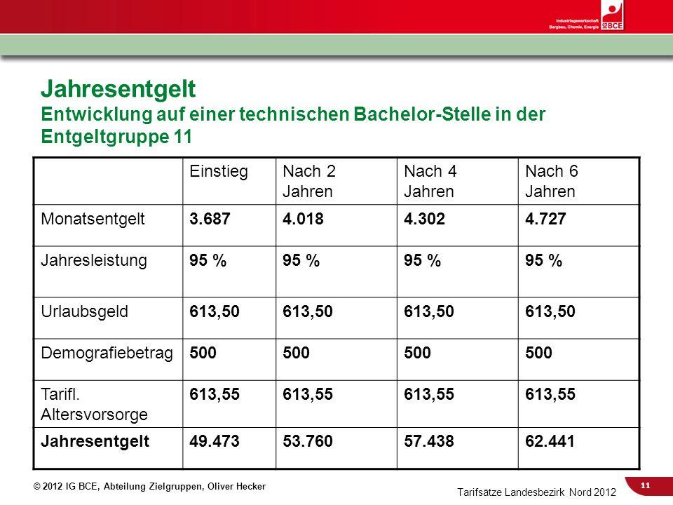 11 © 2012 IG BCE, Abteilung Zielgruppen, Oliver Hecker Jahresentgelt Entwicklung auf einer technischen Bachelor-Stelle in der Entgeltgruppe 11 Einstie