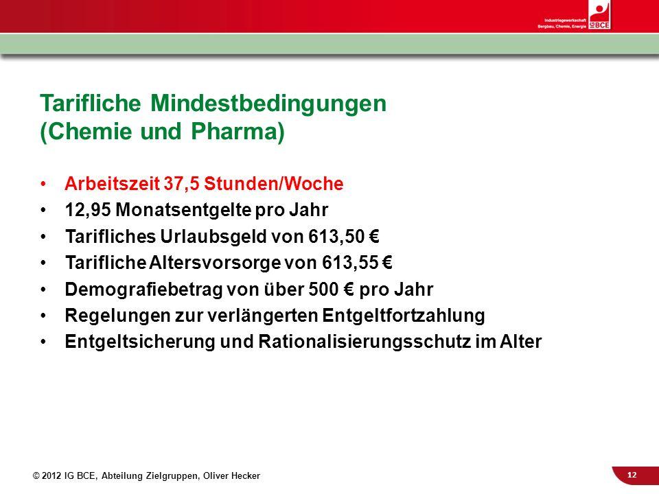 12 © 2012 IG BCE, Abteilung Zielgruppen, Oliver Hecker Tarifliche Mindestbedingungen (Chemie und Pharma) Arbeitszeit 37,5 Stunden/Woche 12,95 Monatsen