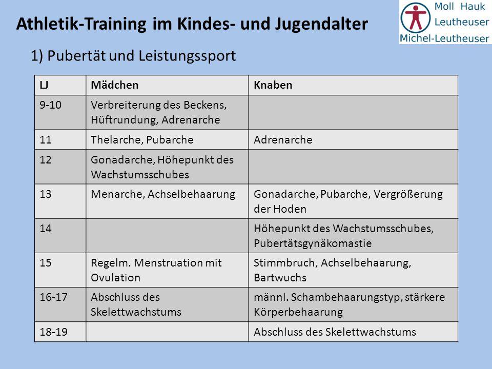 Athletik-Training im Kindes- und Jugendalter 1) Pubertät und Leistungssport LJMädchenKnaben 9-10Verbreiterung des Beckens, Hüftrundung, Adrenarche 11T